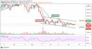 Read more about the article Bitcoin Price Prediction: BTC/USD Targets $31,000 Support