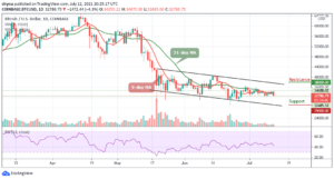 Read more about the article Bitcoin Price Prediction: BTC/USD Drops Below $33,000