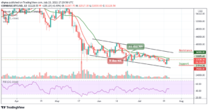 Read more about the article Bitcoin Price Prediction: BTC/USD Fails to Reach $33,000