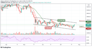Read more about the article Bitcoin Price Prediction: BTC/USD Spikes to $34,000