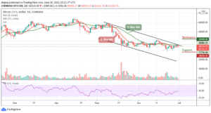 Read more about the article Bitcoin Price Prediction: BTC/USD Yet to Reclaim $36,000