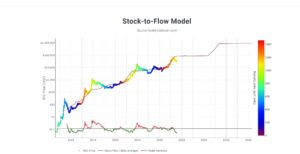 Read more about the article The Stock-to-Flow Model: What Cryptocurrency Investors Should Know