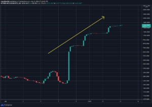 Read more about the article Signs of Whale Accumulation, but Where is Bitcoin Potentially Heading if $30K Breaks? (BTC Price Analysis)