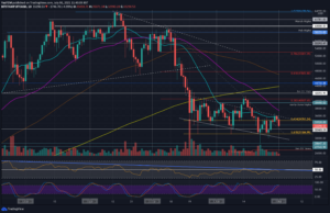 Read more about the article Bitcoin Price Analysis: BTC Fails at Critical Resistance, $31K Retest Incoming?