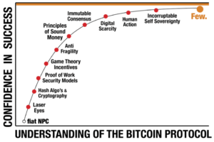 Read more about the article To Know Bitcoin Is To Love Bitcoin