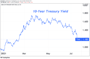 Read more about the article Why The Treasury Market Signals Trouble