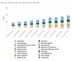 Read more about the article Bitcoin ATMs Are Popping Up To Meet Demand And Propel Mainstream Adoption