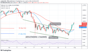 Read more about the article Bitcoin (BTC) Price Prediction: BTC/USD Uptrend Is Stuck below $42,400 as Bitcoin Trades Marginally