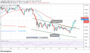 Read more about the article Bitcoin (BTC) Price Prediction: BTC/USD Declines as Bitcoin Slides below $40,000