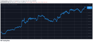 Read more about the article Bitcoin Price Up 65% in 3.5 Weeks as BTC Eyes $48K (Market Watch)