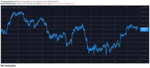 Read more about the article Bitcoin Tapped $49K as Crypto Markets Recover $100 Billion (Weekend Watch)