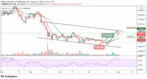 Read more about the article Bitcoin Price Prediction: BTC/USD Fails to Break out Above $40,000