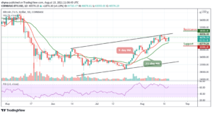 Read more about the article Bitcoin Price Prediction: BTC/USD Could Explode Above $47,000