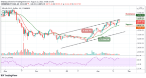 Read more about the article Bitcoin Price Prediction: BTC/USD Likely to Trade Above $50,000