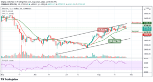 Read more about the article Bitcoin Price Prediction: BTC/USD Climbs Past $47,000