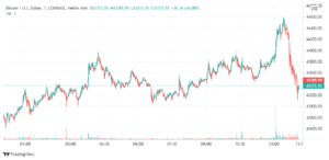 Read more about the article Bitcoin hits its highest price since May as Ethereum shoots past $3,000