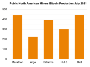 Read more about the article Chinese Crackdown Allow North American Miners To HODL More Bitcoin