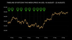 Read more about the article Surging 60% Since Last Month, Is Bitcoin Heading Back To Its All Time High?
