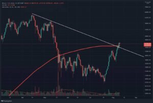 Read more about the article Bitcoin Price Analysis: BTC Closes Above Crucial 200-Day MA, But is the Breakout Confirmed?