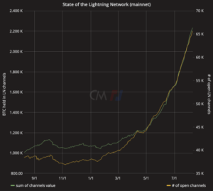 Read more about the article Lightning Network Capacity Grows 46% In Two Months