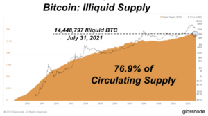 Read more about the article A Look Back At July's Bitcoin Market