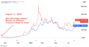 Read more about the article MicroStrategy Stock Has Gained 452% In First Year On Corporate Bitcoin Standard