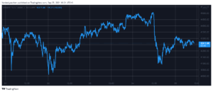 Read more about the article Bitcoin Maintains $42K Amid the China FUD: Cardano the Only Top 10 in Green (Weekend Watch)