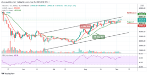 Read more about the article Bitcoin Price Prediction: BTC/USD Accelerates Toward $51,000 Level