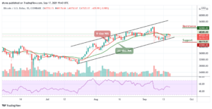 Read more about the article Bitcoin Price Prediction: BTC/USD Suffers Another 0.90% Drop