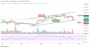 Read more about the article Bitcoin Price Prediction: BTC/USD Bounces Back Above $40,000