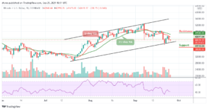 Read more about the article Bitcoin Price Prediction: BTC/USD May Slide Below $40,000