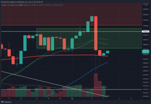 Read more about the article Bitcoin Price Analysis: BTC Continues Consolidation, Here are the Key Levels to Watch