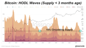 Read more about the article Supply Dynamics Indicate Upcoming Bitcoin Price Rise