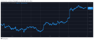 Read more about the article Bitcoin Reached $48K: AXS Skyrockets 50% to New ATH (Market Watch)