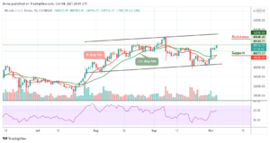 Read more about the article Bitcoin Price Prediction: BTC/USD May Cross Above $50,000
