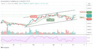 Read more about the article Bitcoin Price Prediction: BTC/USD Faces Resistance Above $48,000 Level