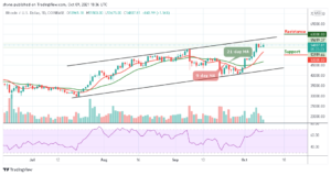 Read more about the article Bitcoin Price Prediction: BTC/USD Breaks Above $55,000 Once Again