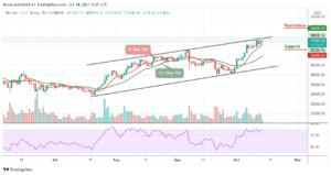 Read more about the article Bitcoin Price Prediction: BTC/USD Begins Fresh Rally to $60,000 Level