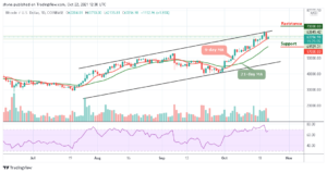 Read more about the article Bitcoin Price Prediction: BTC/USD Fails to Push Above $65,000 Resistance