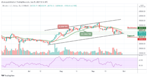 Read more about the article Bitcoin Price Prediction: BTC/USD May Move Close to $45,000 Level