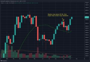 Read more about the article Following Bitcoin's Bullish Weekly Close, These Are the Next Possible Targets (BTC Price Analysis)