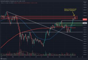 Read more about the article Bitcoin Price Analysis: BTC Enters Near-Term Pullback, Is Local Bottom Found?