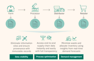 Read more about the article Blockchain in Supply Chain | How One Chain Helps the Other