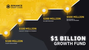 Read more about the article Binance Smart Chain (BSC) Receives $1 Billion to Bring the Next 1 Billion Crypto Users