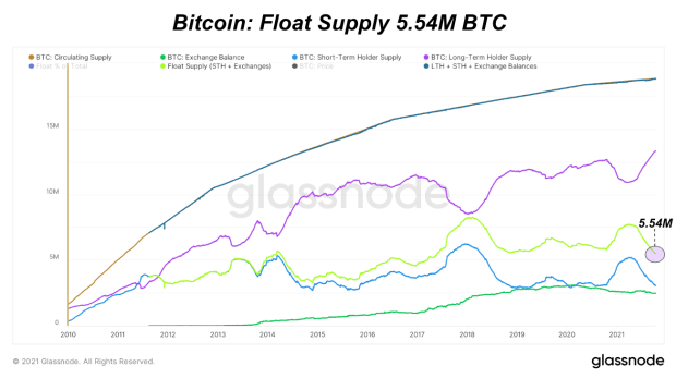 Read more about the article Quantifying The Bitcoin Supply Shortage