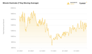 Read more about the article The Bitcoin Mining Hash Rate Is Seeing An Unprecedented Restructuring