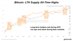 Read more about the article Are Long-Term Holders Selling The Bitcoin Price Top?